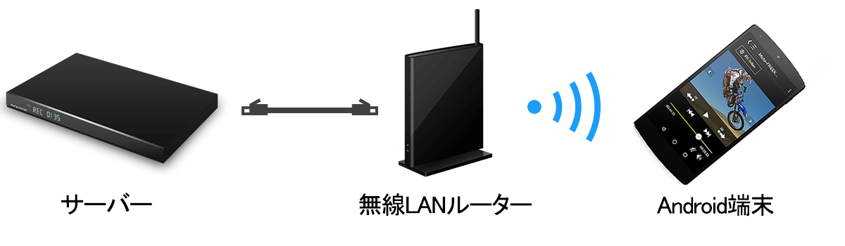 ネットワーク接続方法