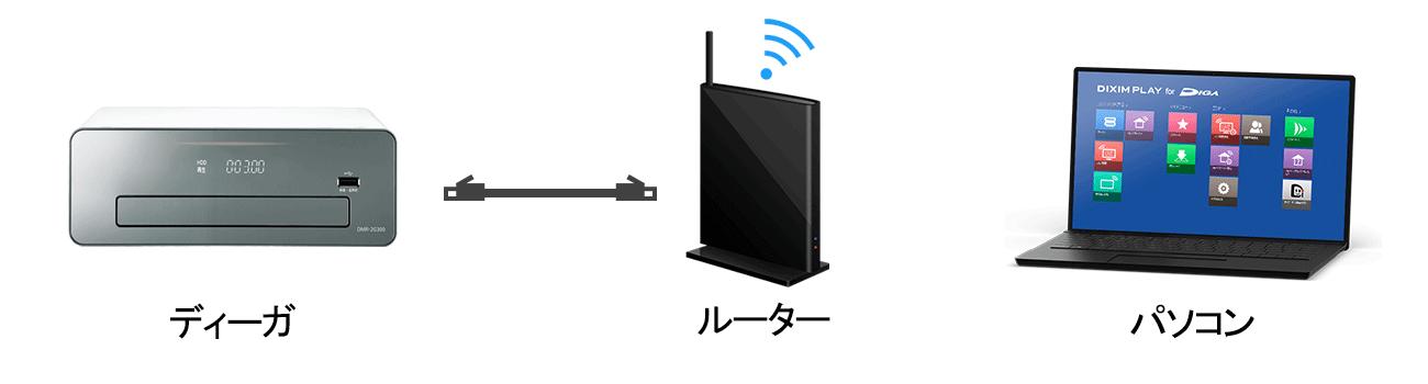 1.自宅のインターネット環境(ルーター)にDIGAとパソコンをつなげます