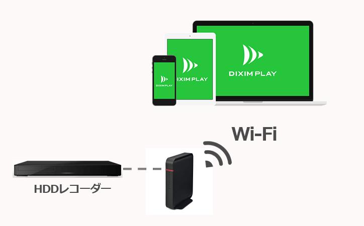 1:DiXiM Playがインストールされたデバイスとレコーダーを、同じネットワークにつなげます。