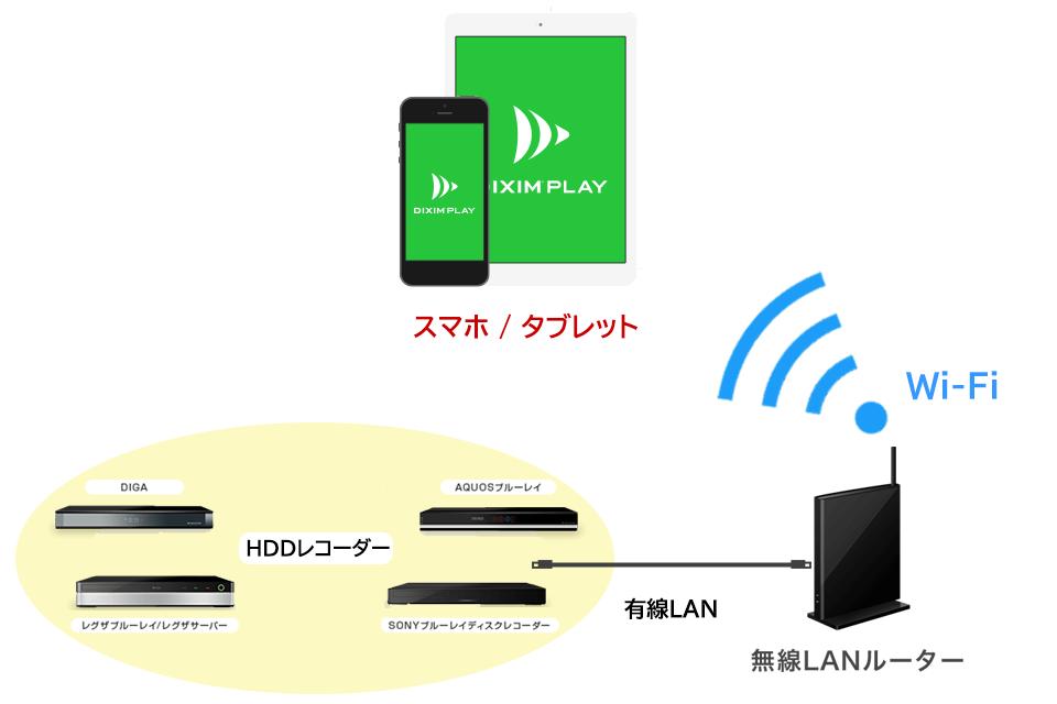 DiXiM Playがインストールされたスマホ(タブレット)とHDDレコーダーを、図のように同じネットワークにつなげます。