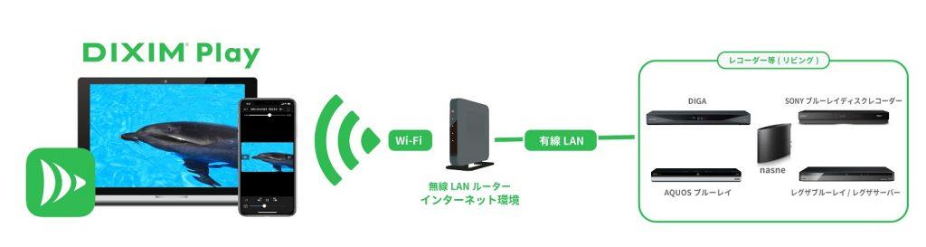 自宅のネットワークに接続したレコーダやテレビ等に、DiXiM Playがインストールされたデバイスでアクセスして視聴します。