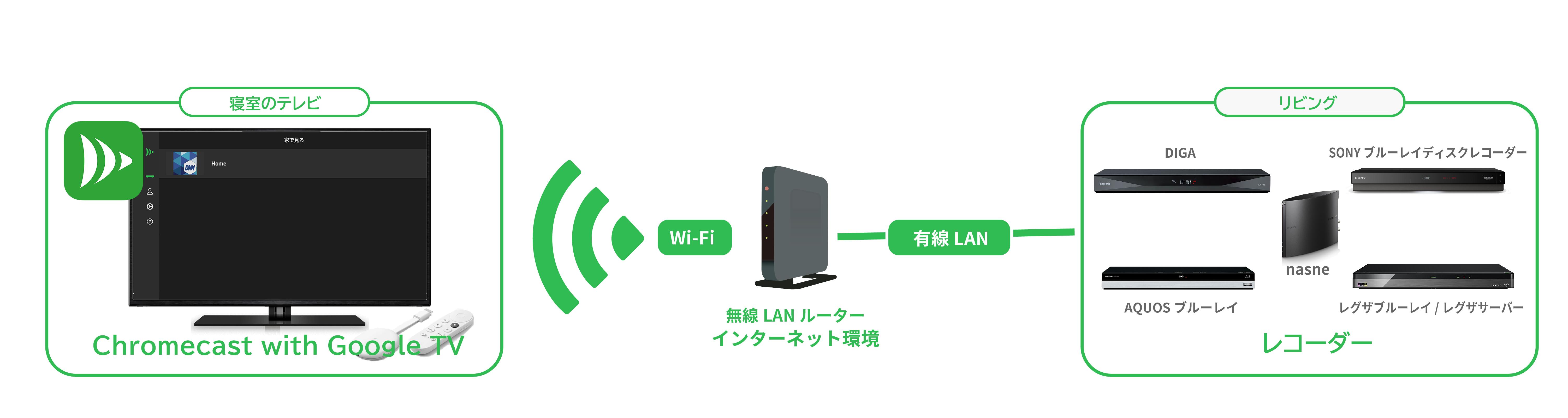 家庭内のWi-Fiルーターに、DiXiM Playがインストールされた新Chromecastとレコーダーを繋げることで、リビングにあるレコーダーの録画番組や放送中の番組が見られるようになります。