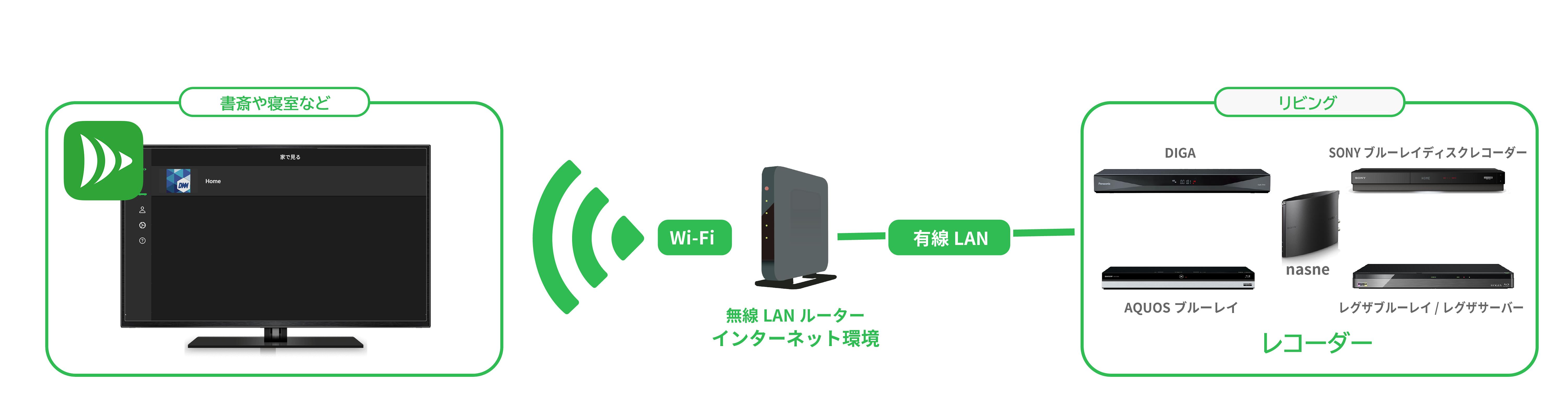 家庭内のWi-Fiルーターに、DiXiM Playがインストールされたデバイスとレコーダーを繋げることで、リビングにあるレコーダーの録画番組や放送中の番組が見られるようになります。