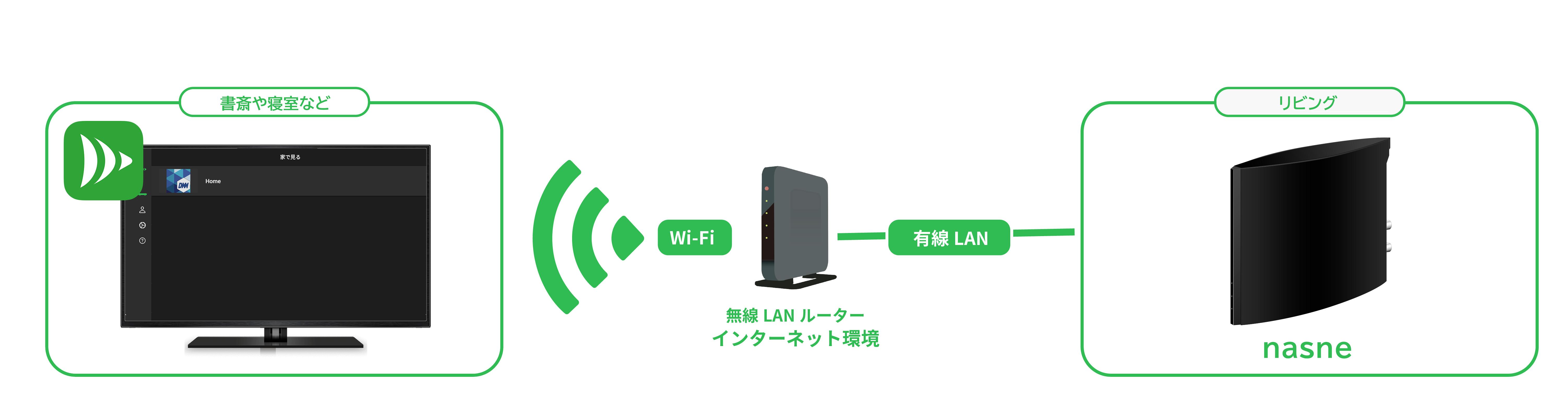 家庭内のWi-Fiルーターに、DiXiM PlayがインストールされたAmazon Fire TVとバッファロー新nasneを繋げることで、録画番組や放送中の番組が見られるようになります。