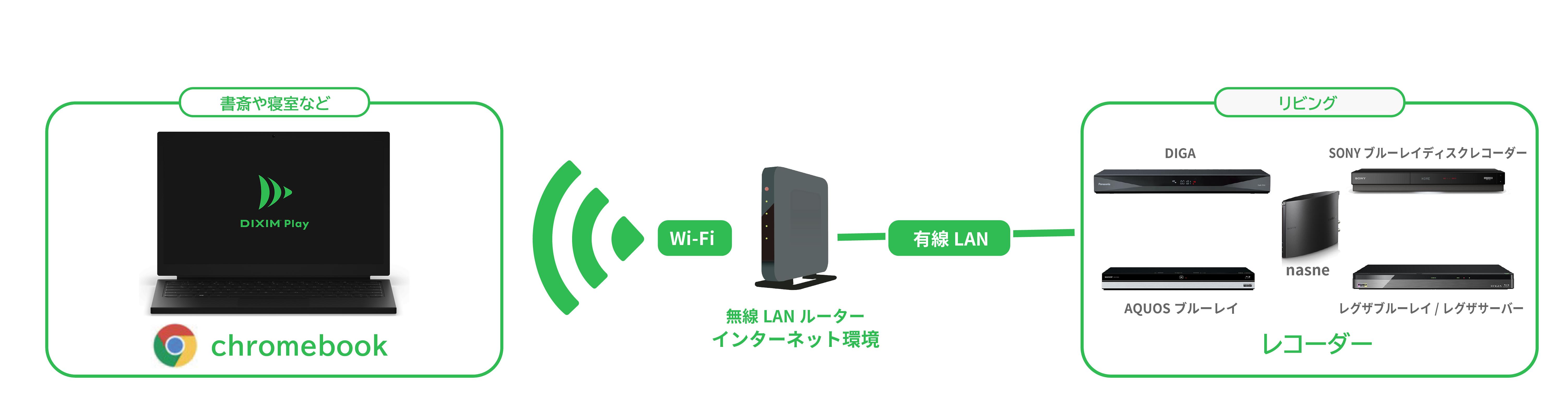 家庭内のWi-Fiルーターに、DiXiM PlayがインストールされたChromebookとレコーダーを繋げることで、録画番組や放送中の番組が見られるようになります。
